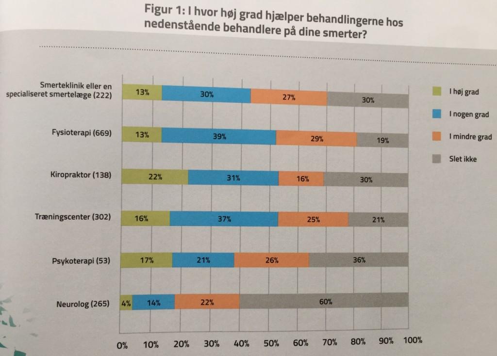 20160413 Grafik Dänische Chiropraktorengesellschaft_Schmerzpatienten