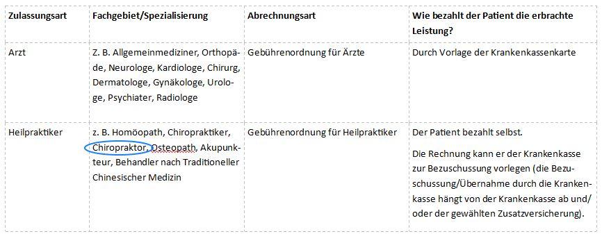 Chiropraktor-Haus Hamburg, Chiropraktik, Chiropraktor, Rückenschmerzen, Fußschmerzen, Kopfschmerzen, Nackenschmerzen,, Hüftschmerzen, Bandscheibenvorfall, Knieschmerzen