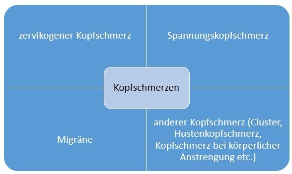 Chiropraktik Chiropraktor Hamburg Rückenschmerzen Kopfschmerzen Nackenschmerzen Spannungskopfschmerz Migräne