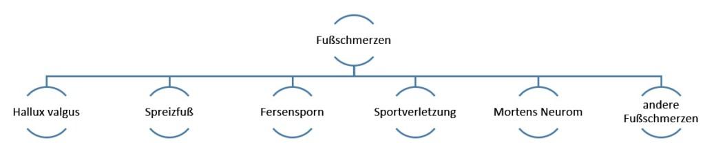 Fußschmerzen Chiropraktik Chiropraktor Hamburg Hallux valgus Spreizfuß Fersensporn Sportverletzung Rückenschmerzen Nackenschmerzen Kopfschmerzen