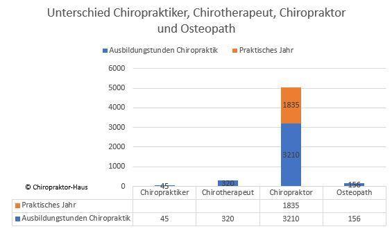 Chiropraktiker, Chiropraktor. Chirotherapeut, Osteopath, Unterschied Chiropraktiker-Chiropraktor, Chiropraktor-Haus Hamburg