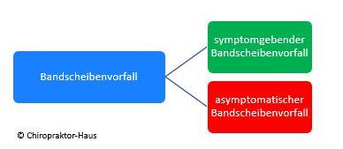 Bandscheibenvorfall, Chiropraktik, Chiropraktor-Haus, Chiropraktor, neurologischer Test, MRT