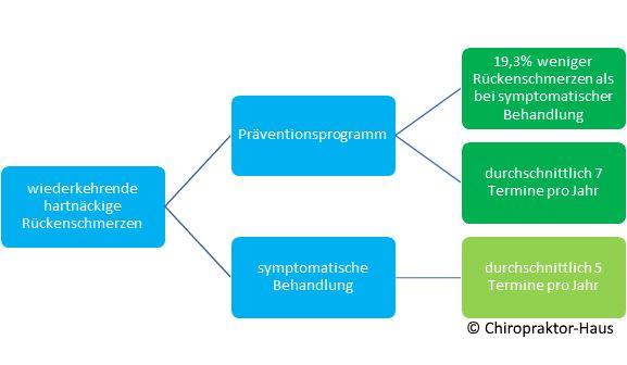 Chiropraktik, Chiropraktor-Haus, Chiropraktor, Rückenschmerzen, Nackenschmerzen